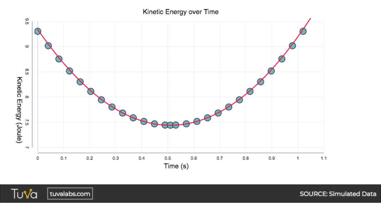 Kinetic_Energy_over_Time_tuvalabs.png